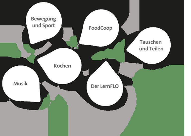 Florasdorf Themengruppen